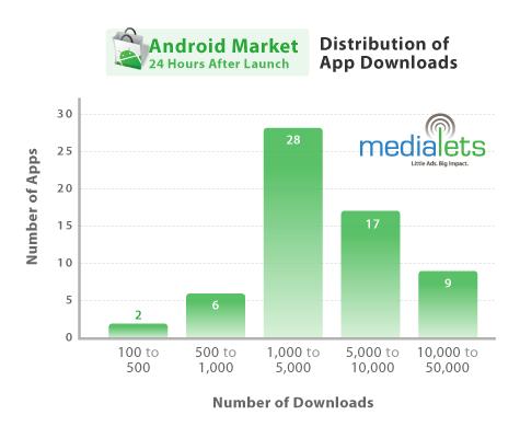 android distribuzione applicazioni